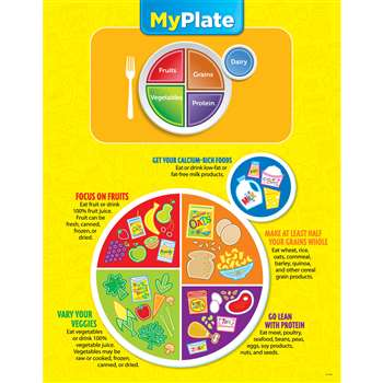 My Plate Chart by Creative Teaching Press: Science: K12SchoolSupplies.net