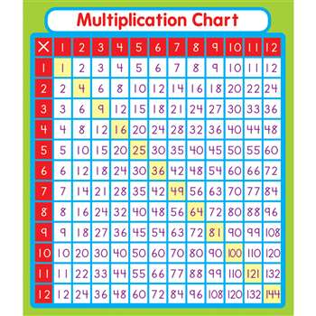 Multiplication stickers by carson dellosa stickers for Medical chart letter stickers